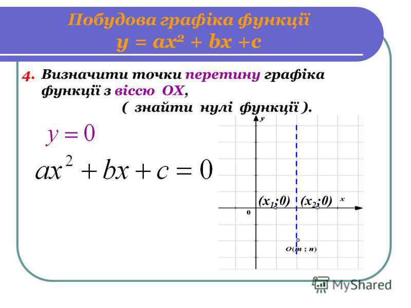 Побудова графіка функції у = ах 2 + bх +с 4. Визначити точки перетину графіка функції з віссю ОХ, ( знайти нулі функції ). (х 1 ;0)(х 2 ;0)