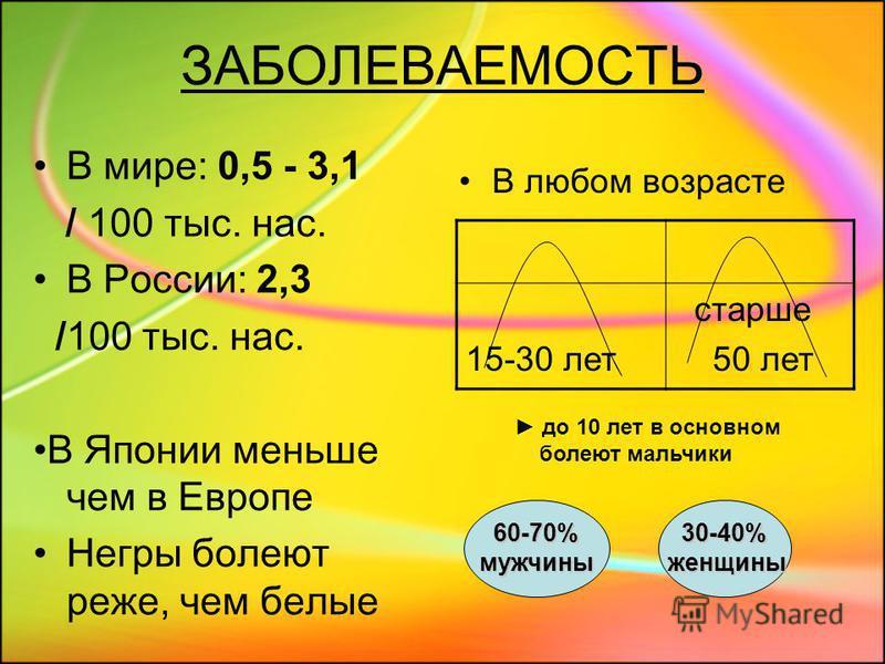 ЗАБОЛЕВАЕМОСТЬ В мире: 0,5 - 3,1 / 100 тыс. нас. В России: 2,3 /100 тыс. нас. В Японии меньше чем в Европе Негры болеют реже, чем белые В любом возрасте 15-30 лет старше 50 лет 60-70% 60-70%мужчины 30-40% 30-40%женщины до 10 лет в основном болеют мал