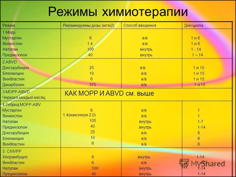 Режимы химиотерапии Режим Рекомендуемы дозы (мг/м 2)Способ введения Дни цикла 1. Морр Мустарген Винкистин Натулан Преднизолон 6 1,4 100 40 в/в внутрь 1 и 8 1 - 14 1 – 14 2. ABVD Доксорубицин Блеомицин Винбластин Дакарбазин 25 10 6 375 в/в 1 и 15 3.MO