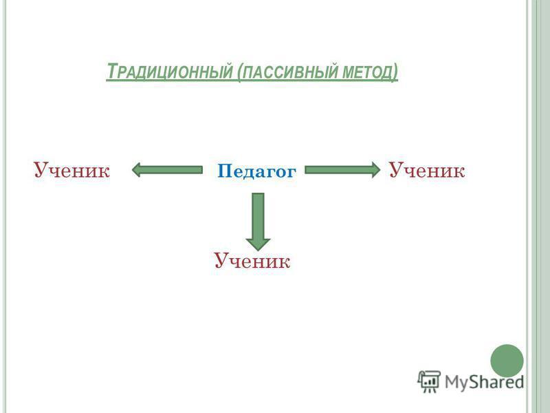 Т РАДИЦИОННЫЙ ( ПАССИВНЫЙ МЕТОД ) Ученик Педагог Ученик Ученик