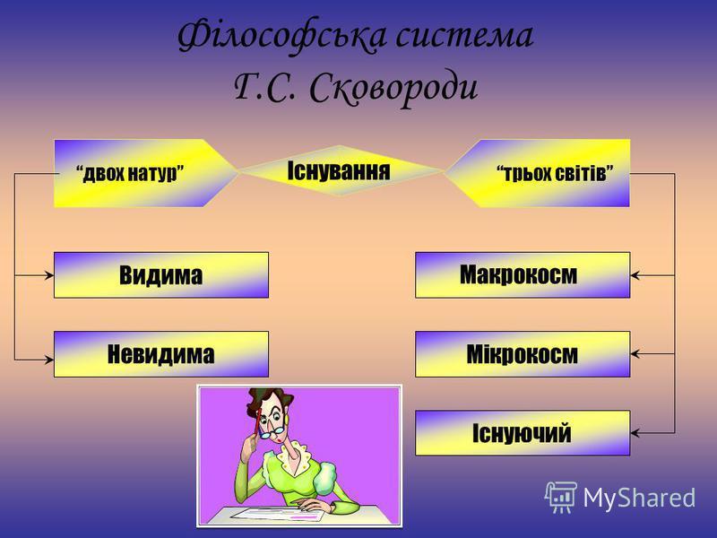 Філософська система Г.С. Сковороди двох натур трьох світів Існування Макрокосм Мікрокосм Існуючий Невидима Видима