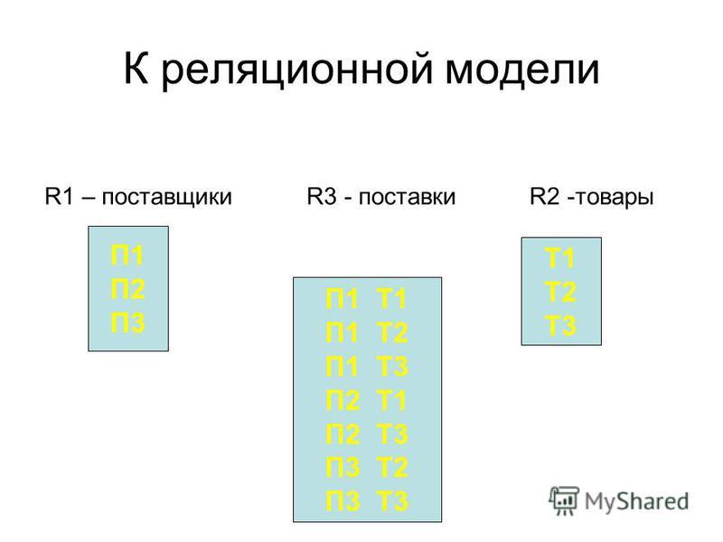 К реляционной модели R1 – поставщики R3 - поставки R2 -товары П1 П2 П3 П1 Т1 П1 Т2 П1 Т3 П2 Т1 П2 Т3 П3 Т2 П3 Т3 Т1 Т2 Т3