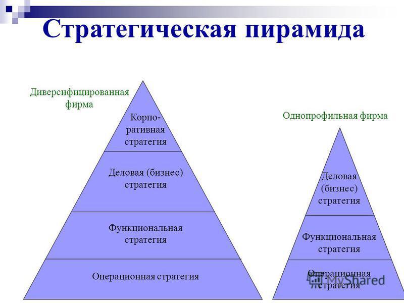 Стратегическая пирамида Деловая (бизнес) стратегия Функциональная стратегия Операционная стратегия Корпо- ративная стратегия Деловая (бизнес) стратегия Функциональная стратегия Операционная стратегия Однопрофильная фирма Диверсифицированная фирма
