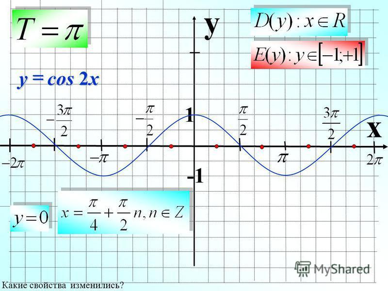 y x 1 Какие свойства изменились? cos 2x y