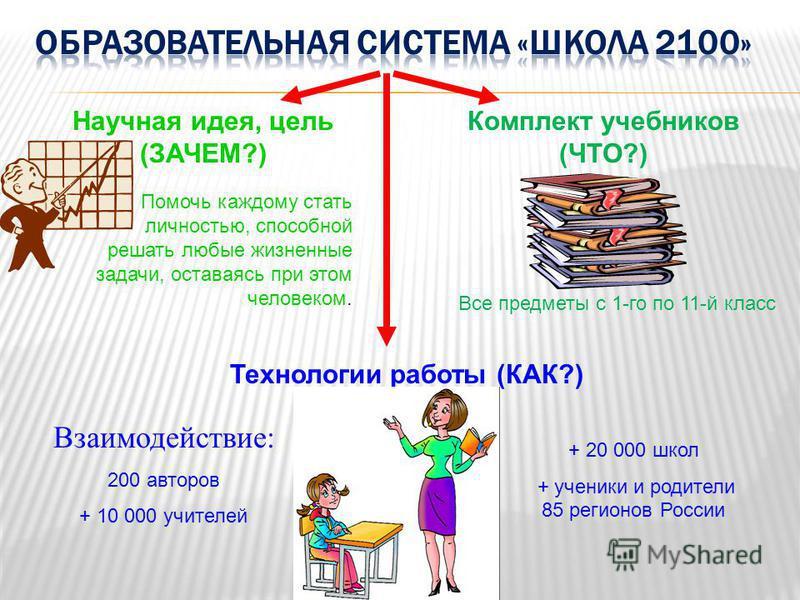 Научная идея, цель (ЗАЧЕМ?) Помочь каждому стать личностью, способной решать любые жизненные задачи, оставаясь при этом человеком. Комплект учебников (ЧТО?) Технологии работы (КАК?) Все предметы с 1-го по 11-й класс Взаимодействие: 200 авторов + 10 0