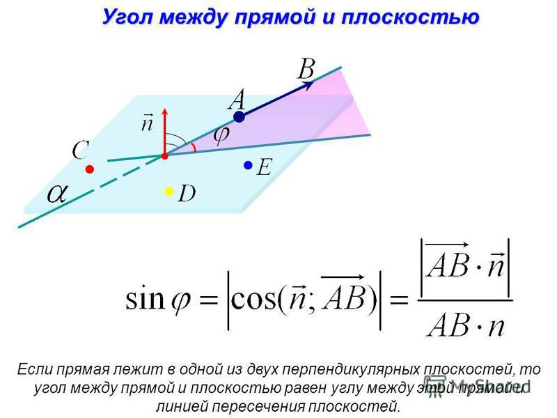 Угол между прямой и плоскостью Если прямая лежит в одной из двух перпендикулярных плоскостей, то угол между прямой и плоскостью равен углу между этой прямой и линией пересечения плоскостей.