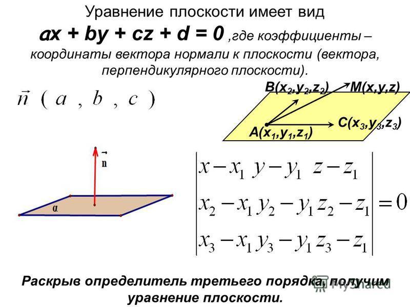 Уравнение плоскости имеет вид a x + by + cz + d = 0,где коэффициенты – координаты вектора нормали к плоскости (вектора, перпендикулярного плоскости). A(x 1,y 1,z 1 ) C(x 3,y 3,z 3 ) M(x,y,z)B(x 2,y 2,z 2 ) Раскрыв определитель третьего порядка, получ