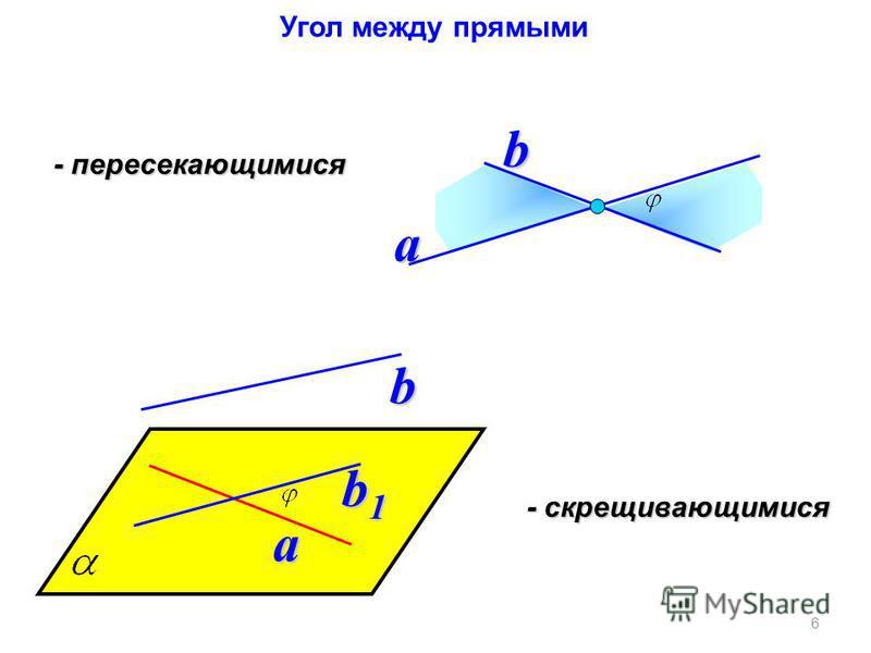 Угол между прямыми 6 a b - пересекающимися - скрещивающимися a b b1b1b1b1