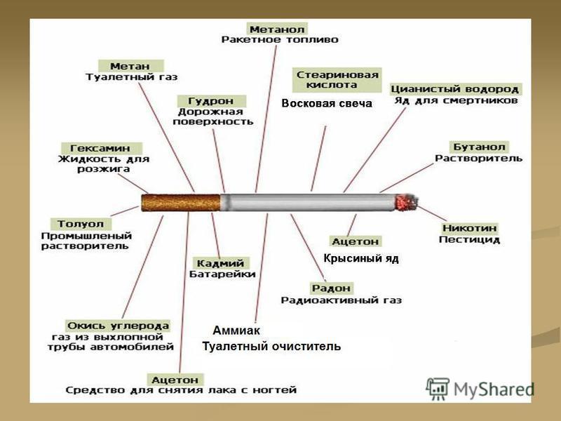 Курение – «за» и «против» « за »« против » 1. из любопытства 2. чтобы казаться взрослее 3. за компанию 4. чтобы похудеть 5. модно 6.из-за влияния рекламы