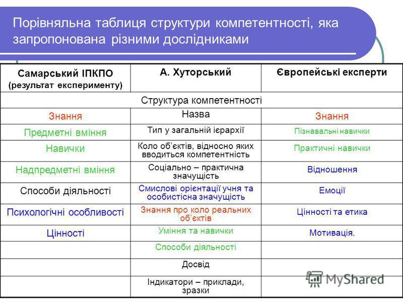 Порівняльна таблиця структури компетентності, яка запропонована різними дослідниками Самарський ІПКПО (результат експерименту) А. ХуторськийЄвропейські експерти Структура компетентності Знання Назва Знання Предметні вміння Тип у загальній ієрархії Пі