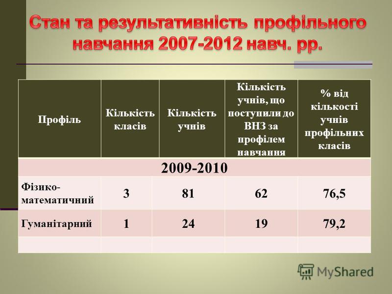 Профіль Кількість класів Кількість учнів Кількість учнів, що поступили до ВНЗ за профілем навчання % від кількості учнів профільних класів 2009-2010 Фізико- математичний 3816276,5 Гуманітарний 1241979,2