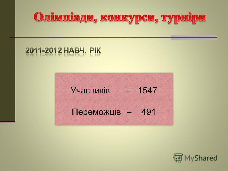 Учасників – 1547 Переможців – 491 Учасників – 1547 Переможців – 491