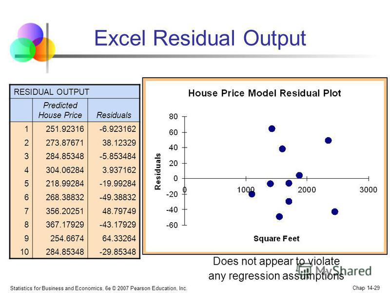 Statistics for Business and Economics, 6e © 2007 Pearson Education, Inc. Chap 14-29 Excel Residual Output RESIDUAL OUTPUT Predicted House PriceResiduals 1251.92316-6.923162 2273.8767138.12329 3284.85348-5.853484 4304.062843.937162 5218.99284-19.99284