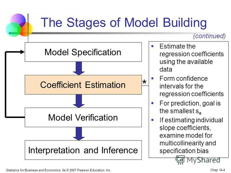 Statistics for Business and Economics, 6e © 2007 Pearson Education, Inc. Chap 14-4 The Stages of Model Building Model Specification Coefficient Estimation Model Verification Interpretation and Inference Estimate the regression coefficients using the
