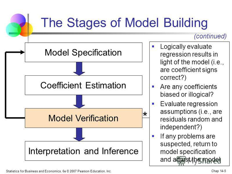Statistics for Business and Economics, 6e © 2007 Pearson Education, Inc. Chap 14-5 The Stages of Model Building Model Specification Coefficient Estimation Model Verification Interpretation and Inference Logically evaluate regression results in light
