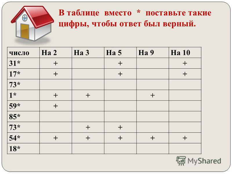 число На 2На 3На 5На 9На 10 31*+++ 17*+++ 73* 1*+++ 59*+ 85* 73*++ 54*+++++ 18* В таблице вместо * поставьте такие цифры, чтобы ответ был верный.