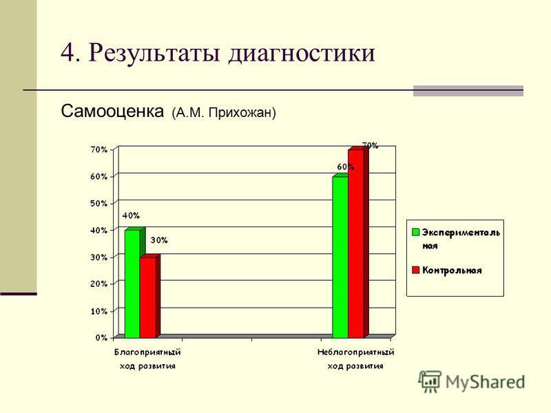 4. Результаты диагностики Самооценка (А.М. Прихожан)