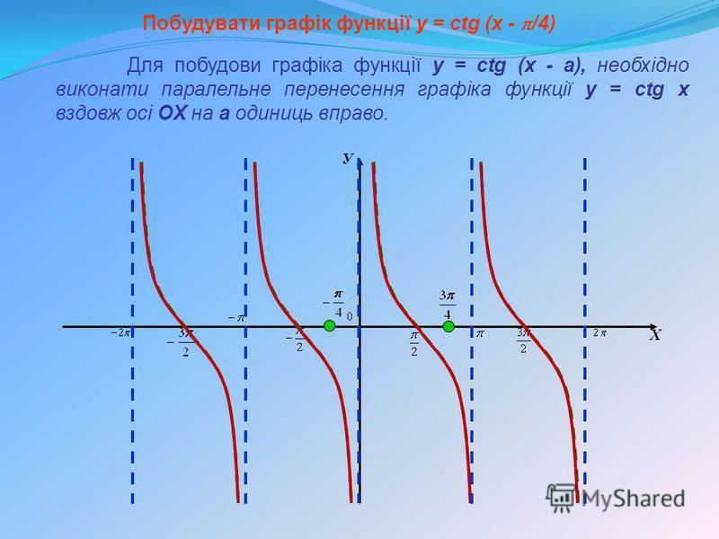 У Х Побудувати графік функції y = сtg (x - /4) Для побудови графіка функції y = сtg (x - а), необхідно виконати паралельне перенесення графіка функції y = сtg x вздовж осі OX на а одиниць вправо.