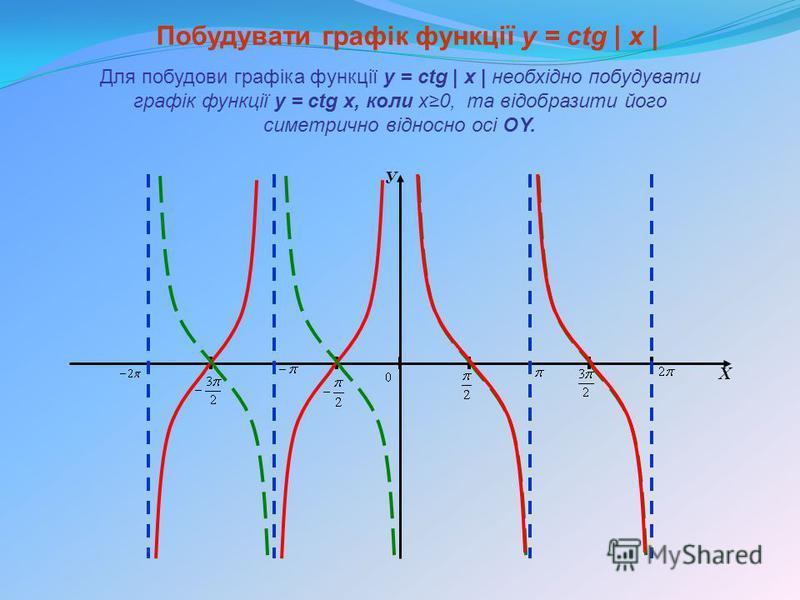 У Х Побудувати графік функції y = сtg | x | Для побудови графіка функції y = сtg | x | необхідно побудувати графік функції y = сtg x, коли x0, та відобразити його симетрично відносно осі OY.