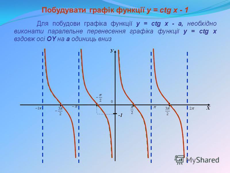У Х Побудувати графік функції y = сtg x - 1 Для побудови графіка функції y = сtg x - а, необхідно виконати паралельне перенесення графіка функції y = ctg x вздовж осі OY на а одиниць вниз