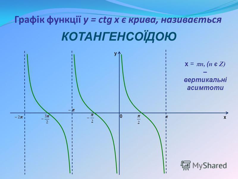 Графік функції y = сtg x є крива, називається КОТАНГЕНСОЇДОЮ y x 0 х = n, ( n Є Z) – вертикальні асимтоти