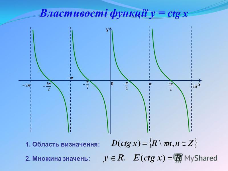 1. Область визначення: 2. Множина значень: Властивості функції y = с tg x y x 0