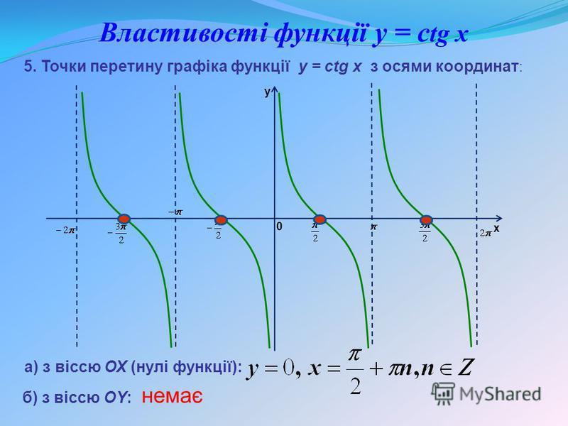 Властивості функції y = с tg x а) з віссю ОХ (нулі функції): 5. Точки перетину графіка функції y = ctg x з осями координат : б) з віссю ОY: немає y x 0