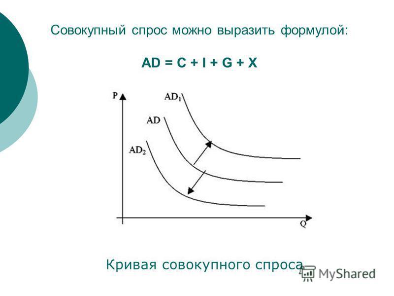 Cовокупный спрос можно выразить формулой: AD = C + I + G + X Кривая совокупного спроса
