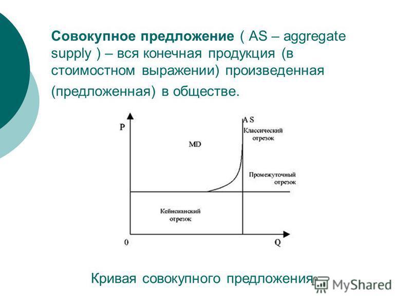 Совокупное предложение ( AS – aggregate supply ) – вся конечная продукция (в стоимостном выражении) произведенная (предложенная) в обществе. Кривая совокупного предложения