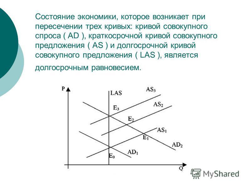 Состояние экономики, которое возникает при пересечении трех кривых: кривой совокупного спроса ( AD ), краткосрочной кривой совокупного предложения ( AS ) и долгосрочной кривой совокупного предложения ( LAS ), является долгосрочным равновесием.