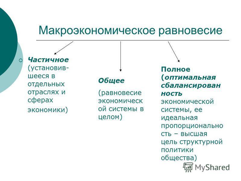 Макроэкономическое равновесие Частичное (установившееся в отдельных отраслях и сферах экономики) Общее (равновесие экономической системы в целом) Полное (оптимальная сбалансированность экономической системы, ее идеальная пропорциональность – высшая ц