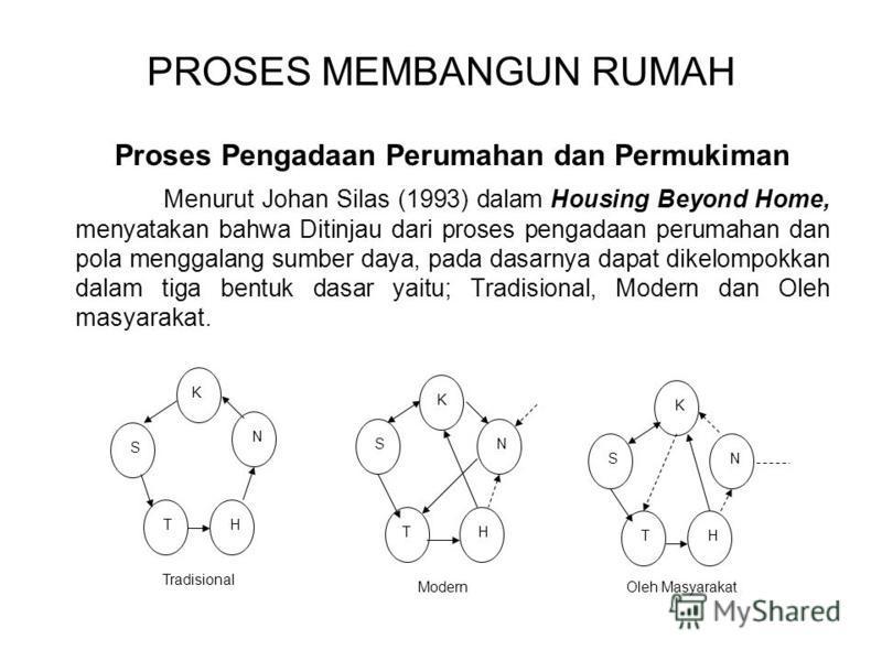 PROSES MEMBANGUN RUMAH Proses Pengadaan Perumahan dan Permukiman Menurut Johan Silas (1993) dalam Housing Beyond Home, menyatakan bahwa Ditinjau dari proses pengadaan perumahan dan pola menggalang sumber daya, pada dasarnya dapat dikelompokkan dalam