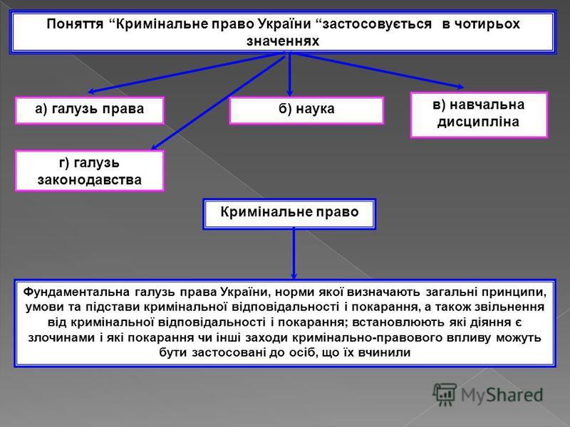 Поняття Кримінальне право України застосовується в чотирьох значеннях а) галузь праваб) наука в) навчальна дисципліна Кримінальне право Фундаментальна галузь права України, норми якої визначають загальні принципи, умови та підстави кримінальної відпо