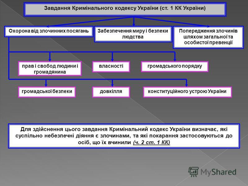 Завдання Кримінального кодексу України (ст. 1 КК України) Охорона від злочинних посяганьЗабезпечення миру і безпеки людства Попередження злочинів шляхом загальної та особистої превенції прав і свобод людини і громадянина власностігромадського порядку
