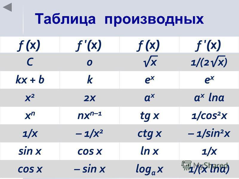 Таблица производных f (x) C0x1/(2x) kx + bkexex exex x2x2 2xaxax a x lna xnxn nx n–1 tg x1/cos 2 x 1/x– 1/x 2 ctg x– 1/sin 2 x sin xcos xln x1/x cos x– sin xlog a x1/(x lna)