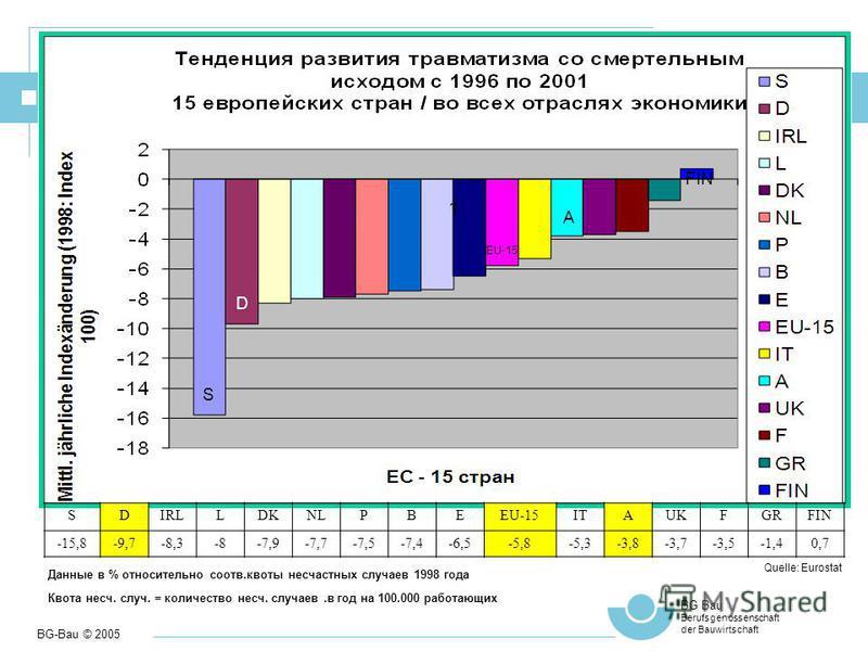 BG-Bau © 2005 BG Bau Berufsgenossenschaft der Bauwirtschaft 3 Berufsbedingte Gesundheitsschäden in Europa A SDIRLLDKNLPBEEU-15ITAUKFGRFIN -15,8-9,7-8,3-8-7,9-7,7-7,5-7,4-6,5-5,8-5,3-3,8-3,7-3,5-1,40,7 D Quelle: Eurostat S EU-15 A FIN Данные в % относ
