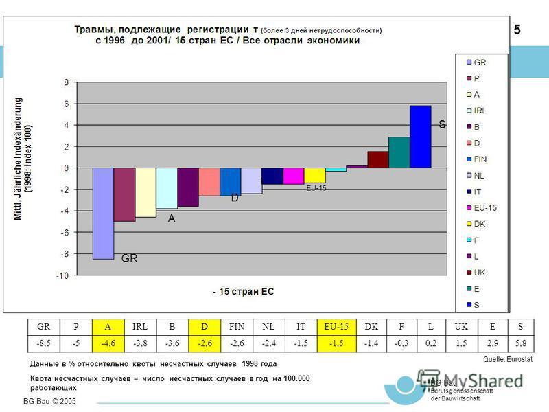 BG-Bau © 2005 BG Bau Berufsgenossenschaft der Bauwirtschaft 5 Berufsbedingte Gesundheitsschäden in Europa Ac GRPAIRLBDFINNLITEU-15DKFLUKES -8,5-5-4,6-3,8-3,6-2,6 -2,4-1,5 -1,4-0,30,21,52,95,8 S EU-15 D A GR Quelle: Eurostat Данные в % относительно кв