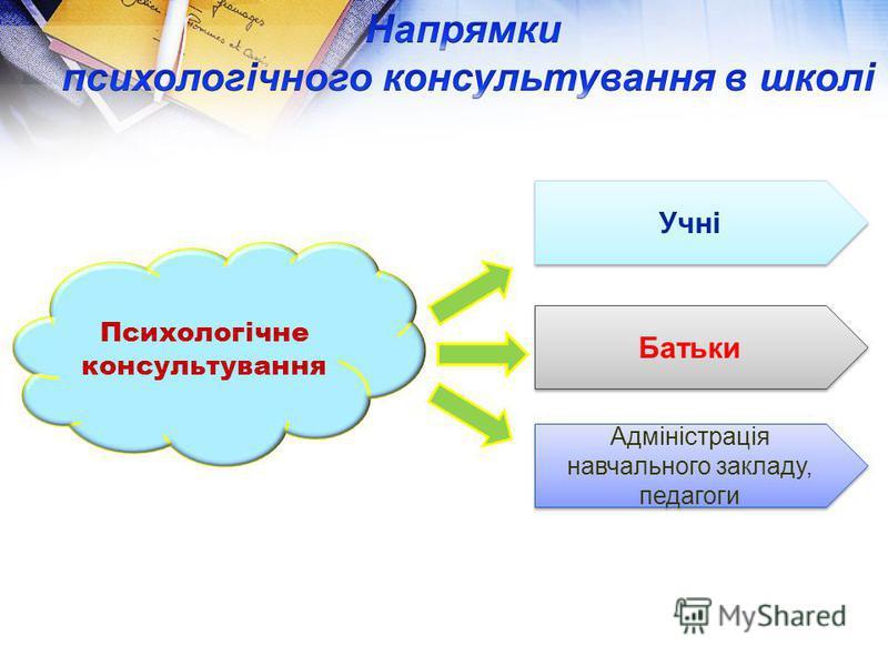 Психологічне консультування Учні Учні Батьки Батьки Адміністрація навчального закладу, педагоги Адміністрація навчального закладу, педагоги