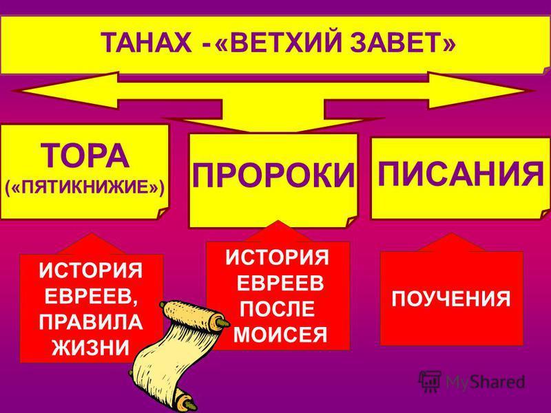 ТАНАХ - «ВЕТХИЙ ЗАВЕТ» ТОРА («ПЯТИКНИЖИЕ») ИСТОРИЯ ЕВРЕЕВ, ПРАВИЛА ЖИЗНИ ПРОРОКИ ПИСАНИЯ ПОУЧЕНИЯ ИСТОРИЯ ЕВРЕЕВ ПОСЛЕ МОИСЕЯ
