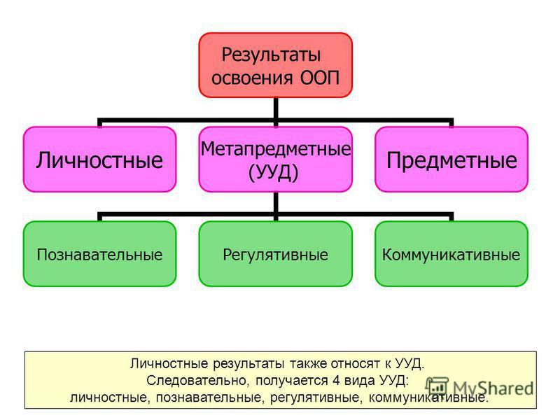 Результаты освоения ООП Личностные Метапредметные (УУД) Познавательные РегулятивныеКоммуникативные Предметные Личностные результаты также относят к УУД. Следовательно, получается 4 вида УУД: личностные, познавательные, регулятивные, коммуникативные.
