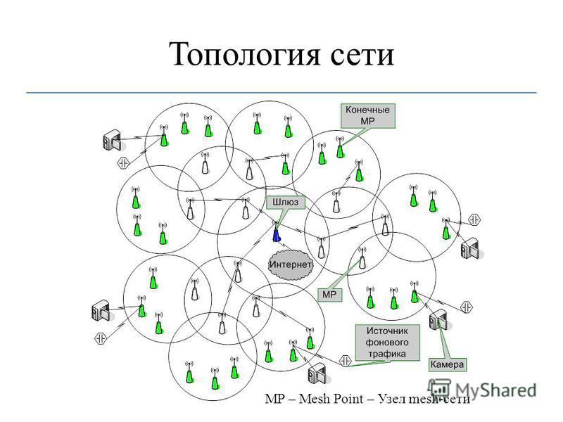 Топология сети MP – Mesh Point – Узел mesh-сети
