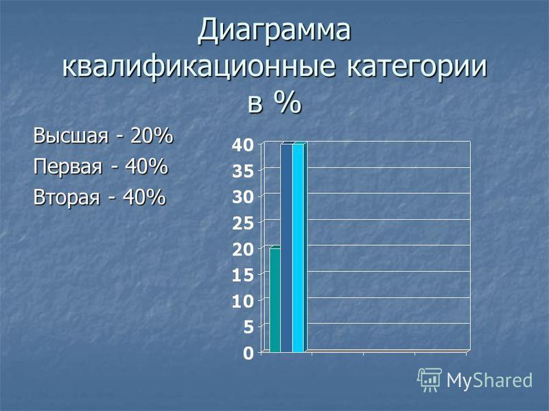 Диаграмма квалификационные категории в % Высшая - 20% Первая - 40% Вторая - 40%