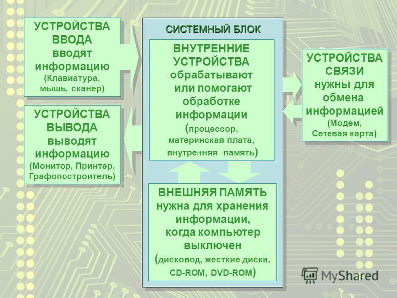 УСТРОЙСТВА ВЫВОДА выводят информацию (Монитор, Принтер, Графопостроитель) УСТРОЙСТВА ВЫВОДА выводят информацию (Монитор, Принтер, Графопостроитель) УСТРОЙСТВА ВВОДА вводят информацию (Клавиатура, мышь, сканер) УСТРОЙСТВА ВВОДА вводят информацию (Клав