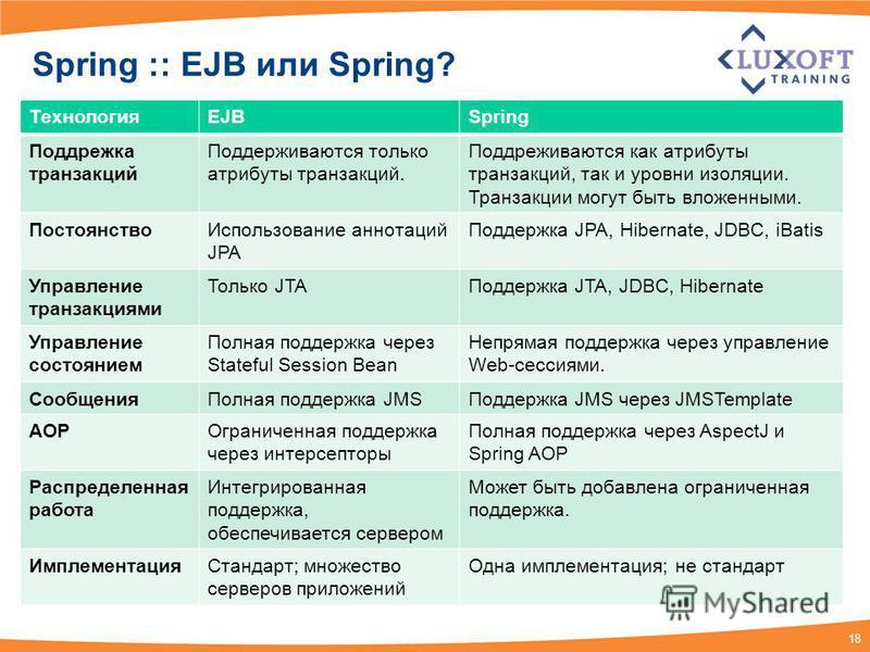 18 Spring :: EJB или Spring? ТехнологияEJBSpring Поддрежка транзакций Поддерживаются только атрибуты транзакций. Поддреживаются как атрибуты транзакций, так и уровни изоляции. Транзакции могут быть вложенными. Постоянство Использование аннотаций JPA