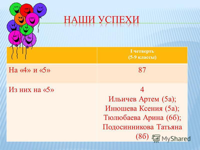 I четверть (5-9 классы) На «4» и «5»87 Из них на «5»4 Ильичев Артем (5 а); Инюшева Ксения (5 а); Тюлюбаева Арина (6 б); Подосинникова Татьяна (8 б)