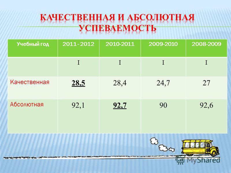 Учебный год 2011 - 20122010-20112009-20102008-2009 IIII Качественная 28,528,424,727 Абсолютная 92,192,79092,6