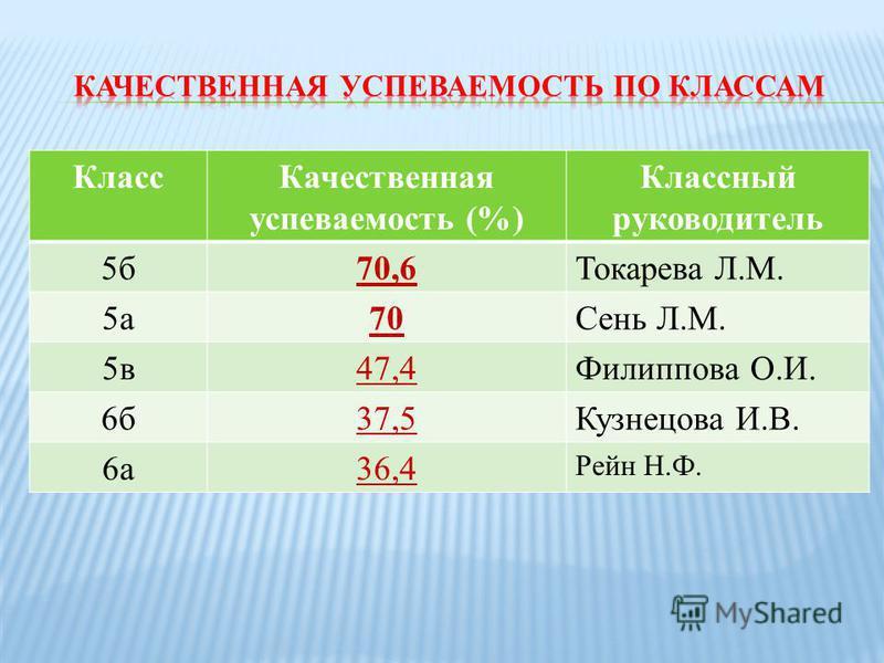 Класс Качественная успеваемость (%) Классный руководитель 5 б 70,6Токарева Л.М. 5 а 70Сень Л.М. 5 в 47,4Филиппова О.И. 6 б 37,5Кузнецова И.В. 6 а 36,4 Рейн Н.Ф.