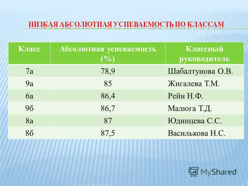 Класс Абсолютная успеваемость (%) Классный руководитель 7 а 78,9Шабалтунова О.В. 9 а 85Жигалева Т.М. 6 а 86,4Рейн Н.Ф. 9 б 86,7Малюга Т.Д. 8 а 87Юдинцева С.С. 8 б 87,5Василькова Н.С.