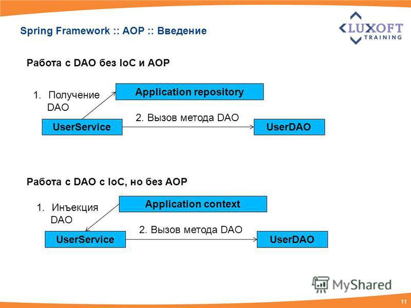 11 UserService Spring Framework :: AOP :: Введение UserDAO Application repository 1. Получение DAO 2. Вызов метода DAO UserServiceUserDAO Application context 1. Инъекция DAO 2. Вызов метода DAO Работа с DAO без IoC и AOP Работа с DAO c IoC, но без AO
