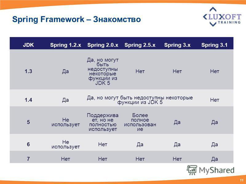 11 Spring Framework – Знакомство JDKSpring 1.2. xSpring 2.0. xSpring 2.5. xSpring 3. x Spring 3.1 1.3Да Да, но могут быть недоступны некоторые функции из JDK 5 Нет 1.4Да Да, но могут быть недоступны некоторые функции из JDK 5 Нет 5 Не использует Подд